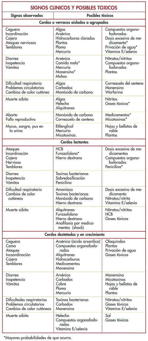 Tóxicos potenciales - Manejo sanitario y tratamiento de las ...